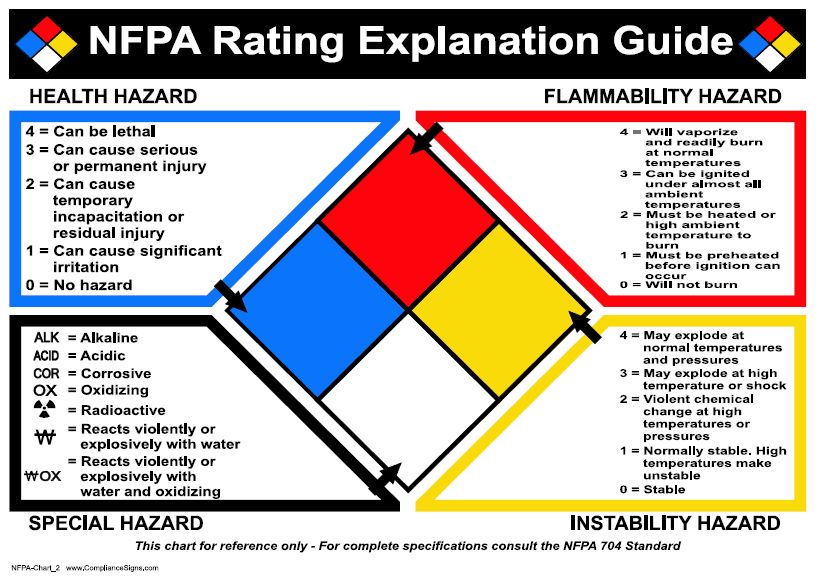 NFPA 704M Rating System for Chemical Hazards