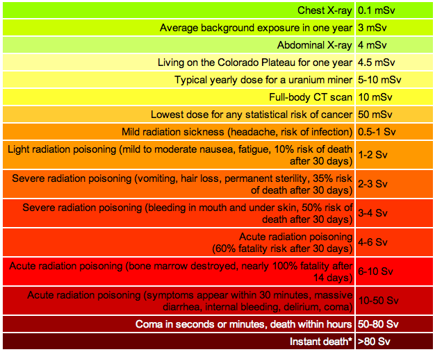 Radiation Exposure and Associated Symptoms
