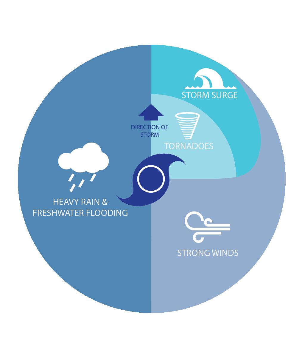 Primary Hazards Associated with Hurricanes