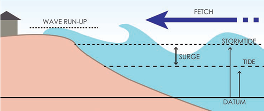 Combined Effects of Storm Surge, Tide, and Wave Action