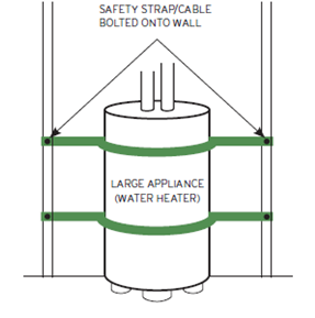 Diagram of a water heater anchored to the wall. Source: Ready New York, Reduce Your Risk.