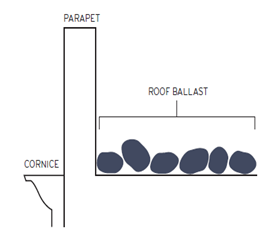 Building diagram showing roof ballast. Courtesy of NYCEM.